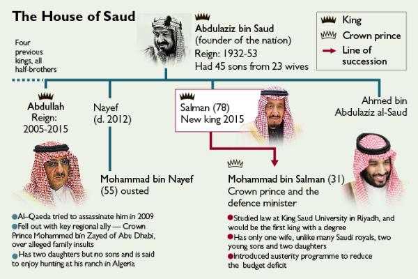 Arabia_Saudita_Regno