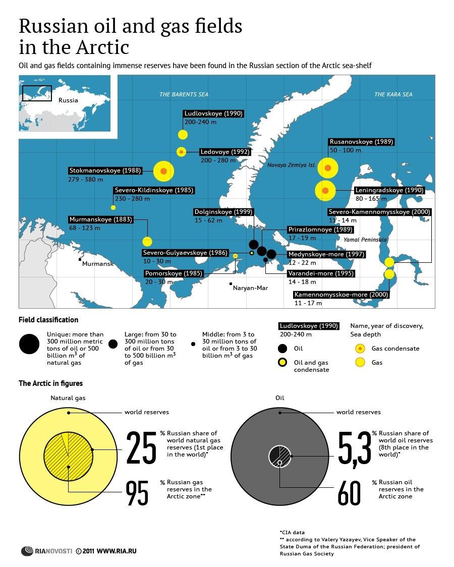 Artico_Russia_gas_petrolio